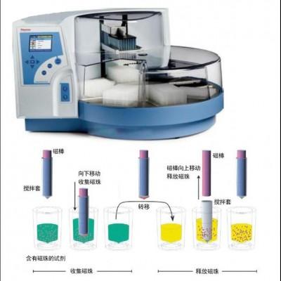 磁棒法核酸提取仪